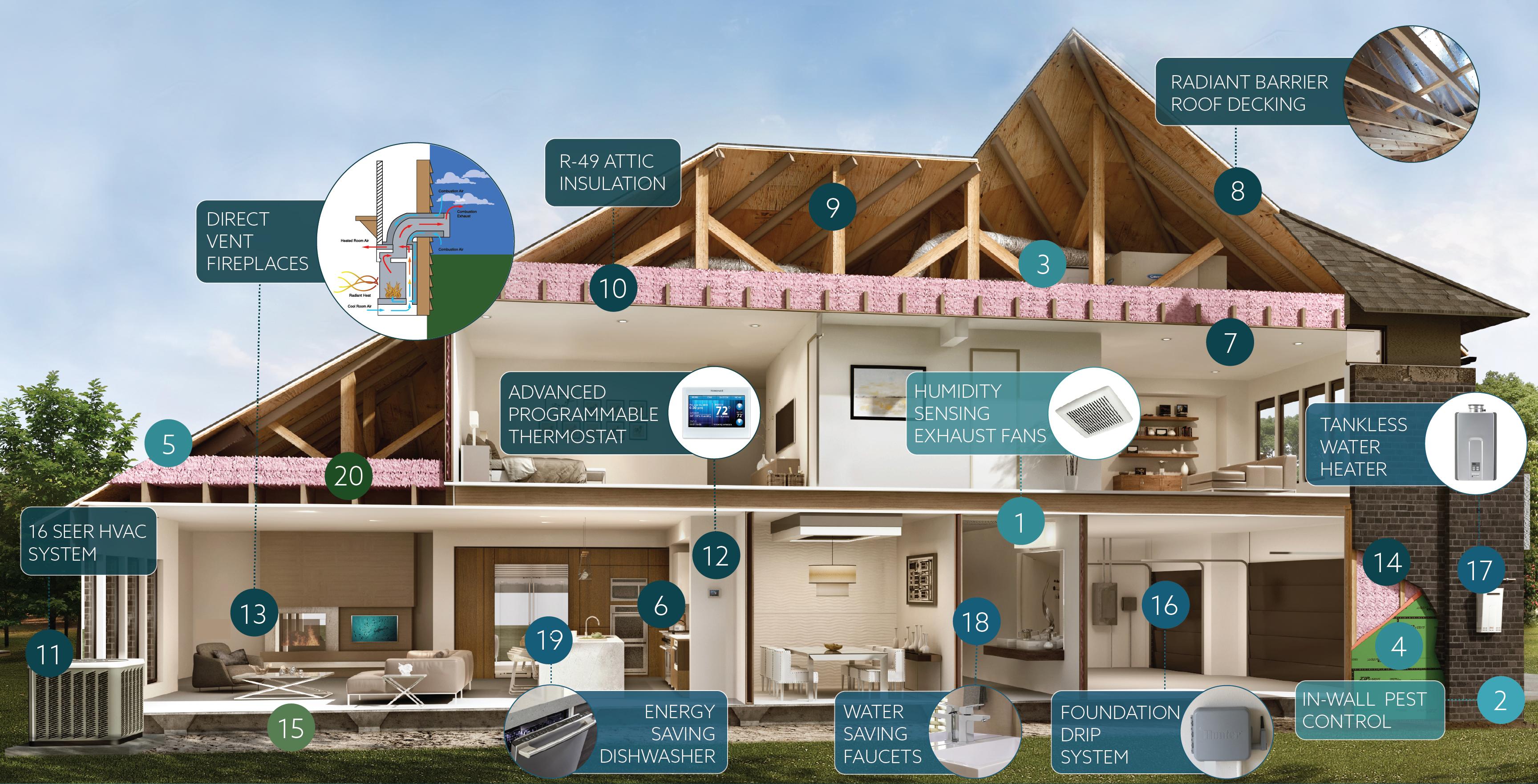 Whole Home Efficiency Program